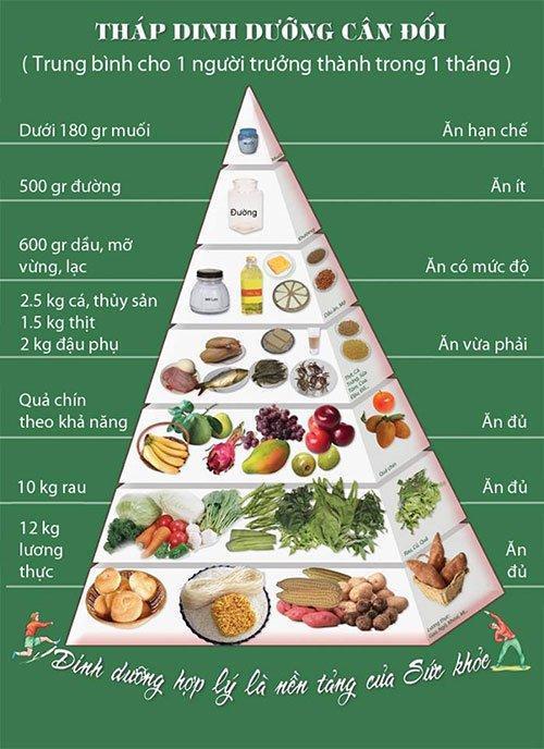 Giảm mỡ đùi bằng chế độ ăn khoa học
